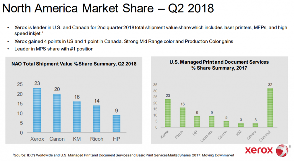 North American Market Share